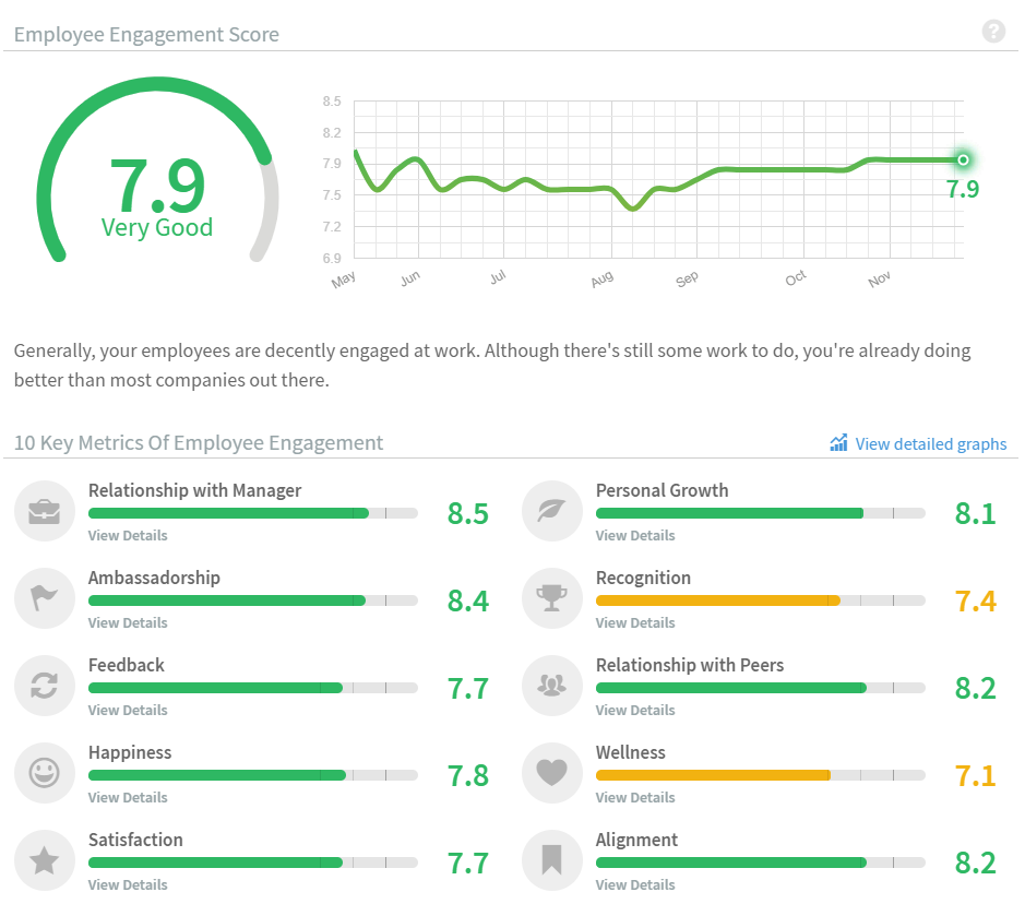 10 Key metrics of employee engagement graph