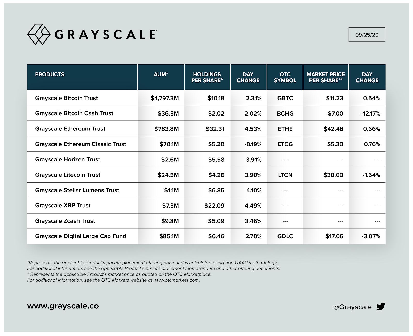 produtos da graysclae com porcentagens em cada fundo de criptoativos