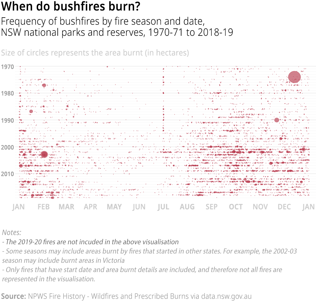 Chart showing the frequency of bushfires in NSW national parks and reserves (and surrounding areas) by fire season and date. The size of dots represent the area burnt by each fire (in hectares), 1970-01 to 2018-19. Note: only fires that have start date and area burnt details are included.