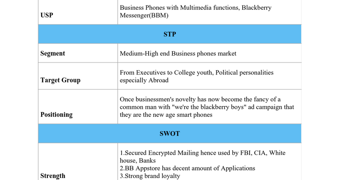 environment analysis of blackberry Blackberry limited pestel analysis is a strategic tool to analyze the macro environment of the organization pestel stands for - political, economic, social, technological, environmental & legal factors that impact the macro environment of blackberry limited.