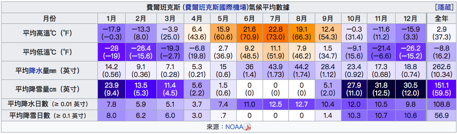 費爾班克斯氣候平均數據圖