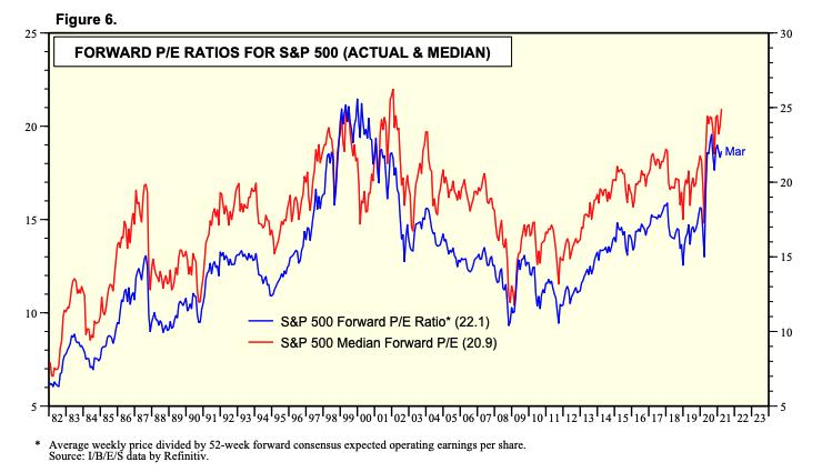 Gráfico mostra que o índice S&P500, hoje, negocia a um múltiplo Preço/Lucro (Price/Earnings) de 22x estimado para os próximos doze meses, praticamente o mesmo nível visto na bolha das empresas de tecnologia nos anos 2000.