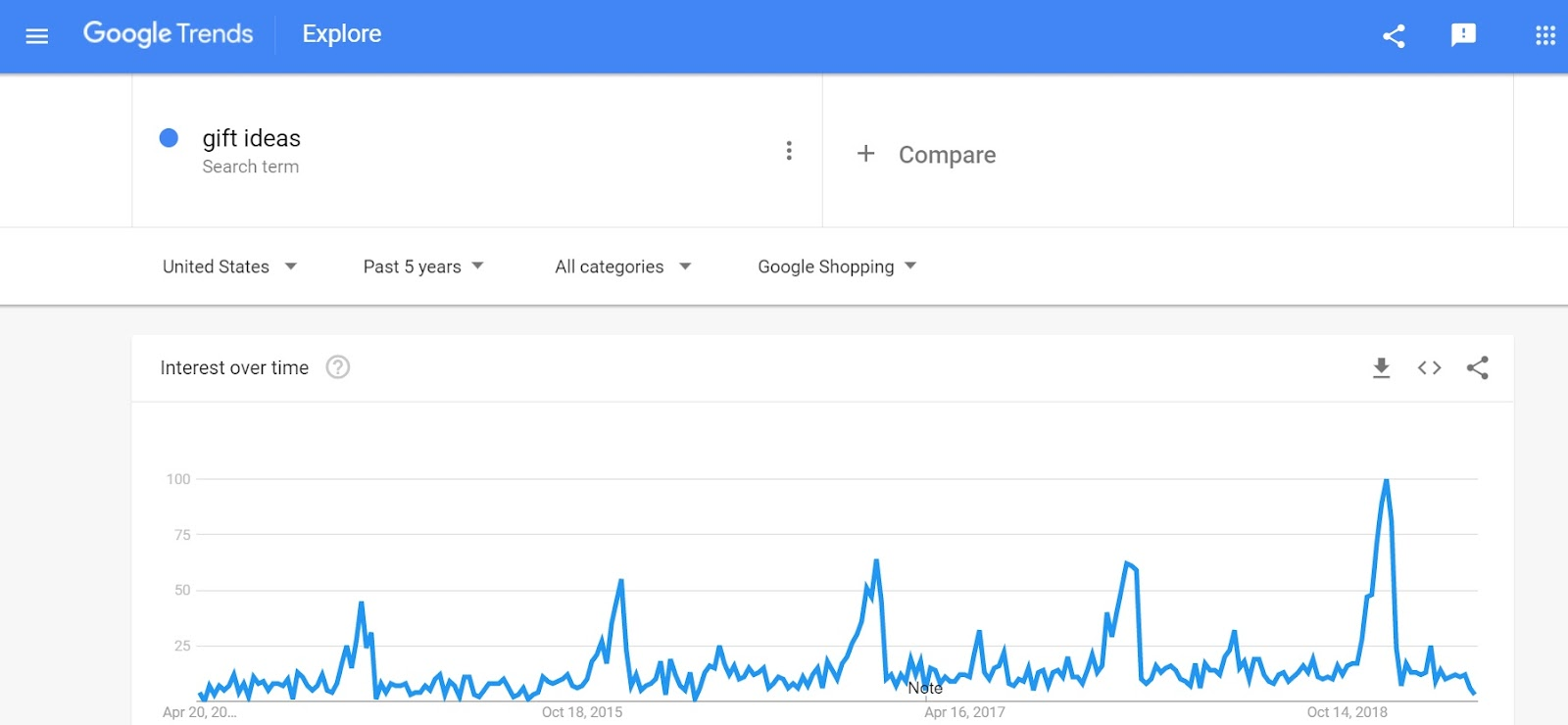 Gift Ideas Volume Google Trends