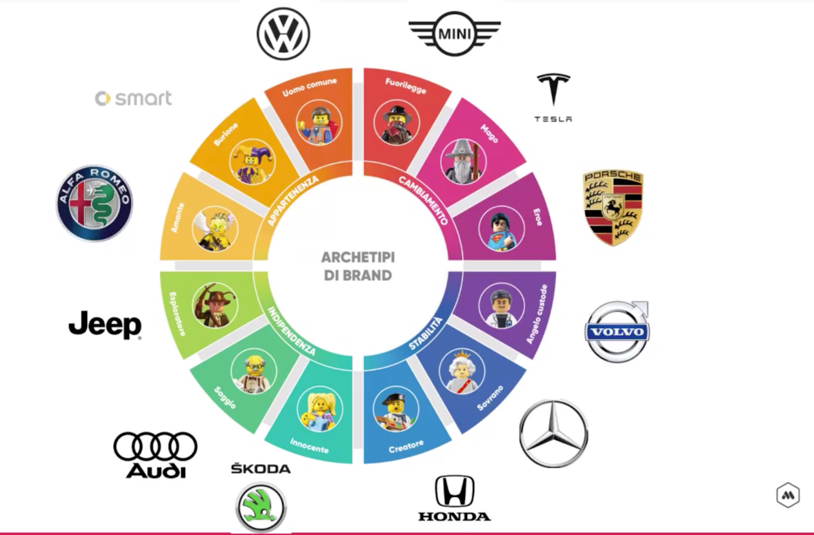 automobili e archetipi