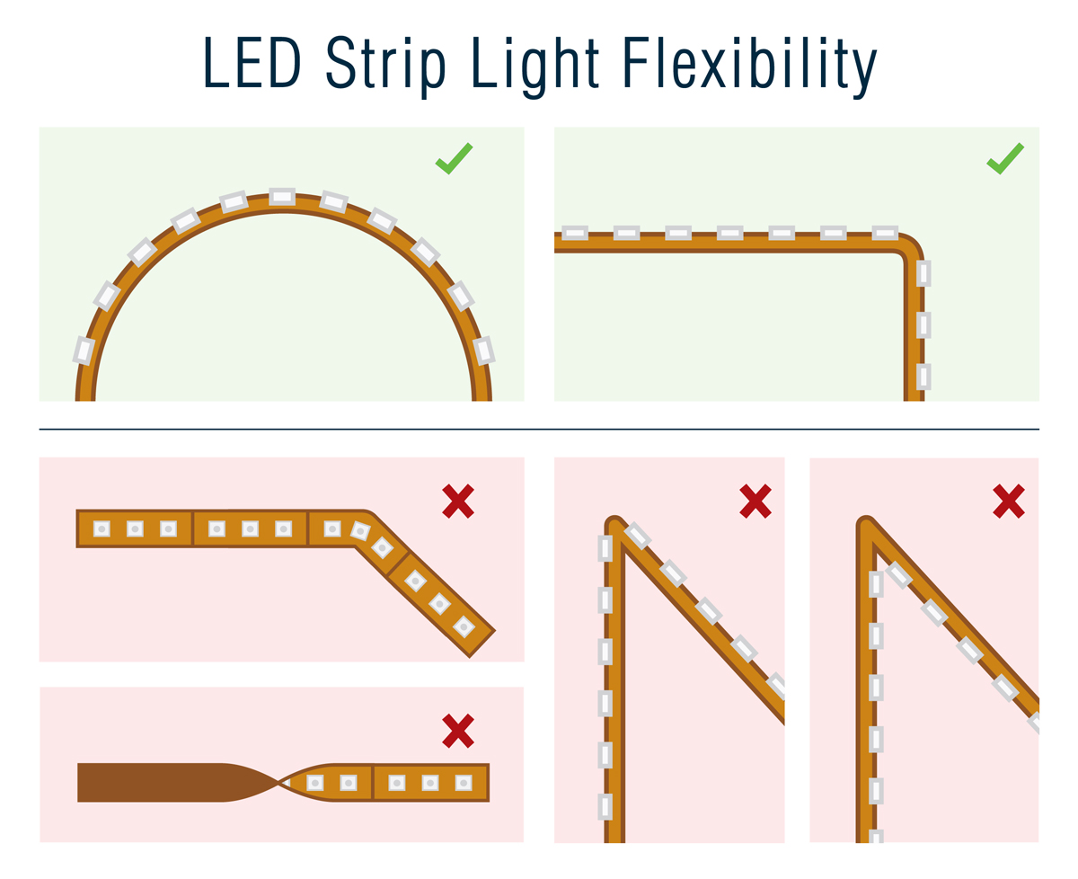 Best Led Strip Light Faq Flexfire Leds Frequently Asked Questions Dimmer Circuit For Bulbs Powered From A 12v Dc Supply As Shown The Numbers On Tape Measure Are Analogous To Chips They Can Bend Up Or Down But Not Its Horizontal Axis Left Right