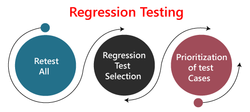 the-way-of-regression-testing