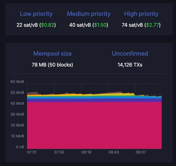 Mempool.space - sat/vByte fee rates