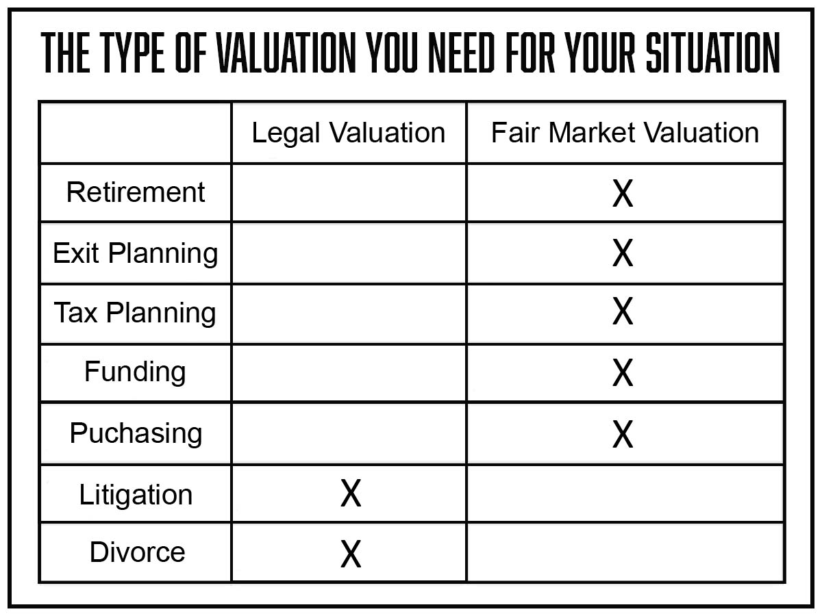 Graph of the type of valuation you will need for each situation.