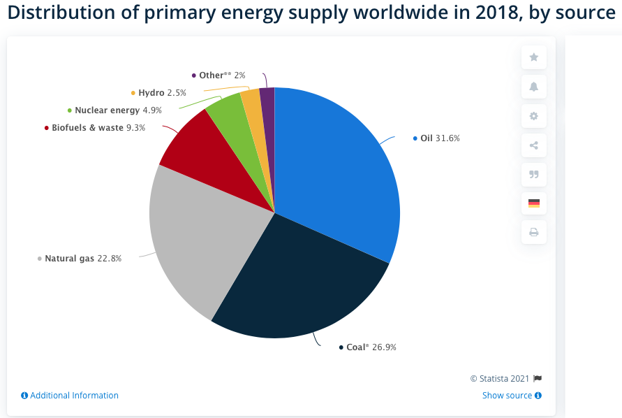 Renewable Energy Trends, Distribution of primary energy supply worldwide in 2018, by source