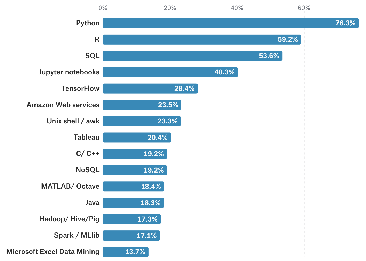 Popularity of Python vs R programming