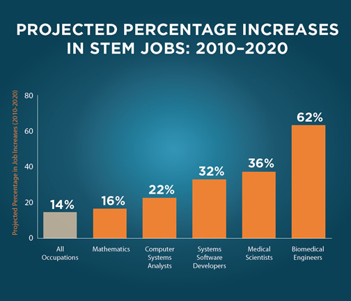 graph projected increase in percentage of stem jobs