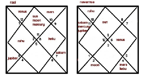 Navamsa chart (D9 chart) in Vedic Astrology