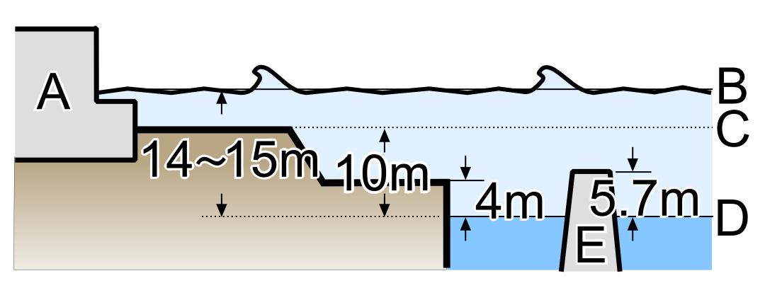 C:\Users\John\Desktop\Fukushima_I_Powerplant_(Tsunami_height).png