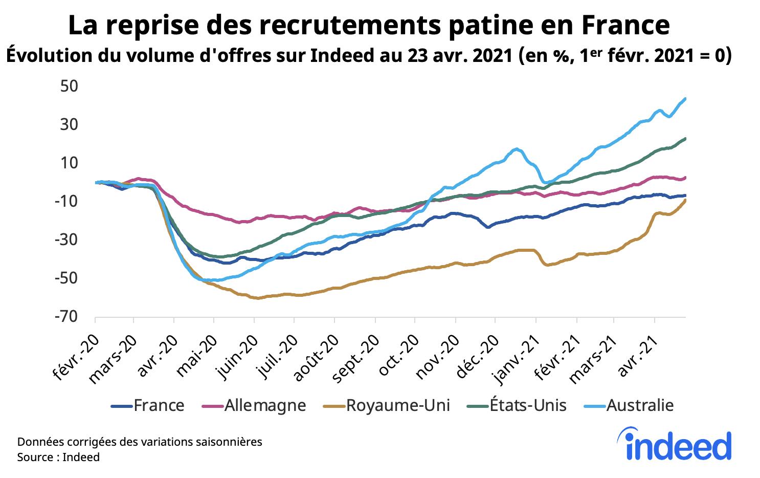 La reprise des recrutements patine en France