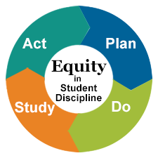 Act, Plan, Do, Study   Equity in student discipline