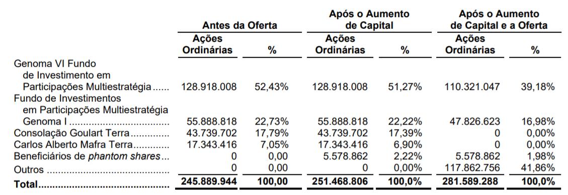 Percentual de participação antes do IPO e após IPO.