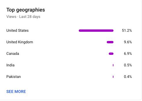 Top geographies metric