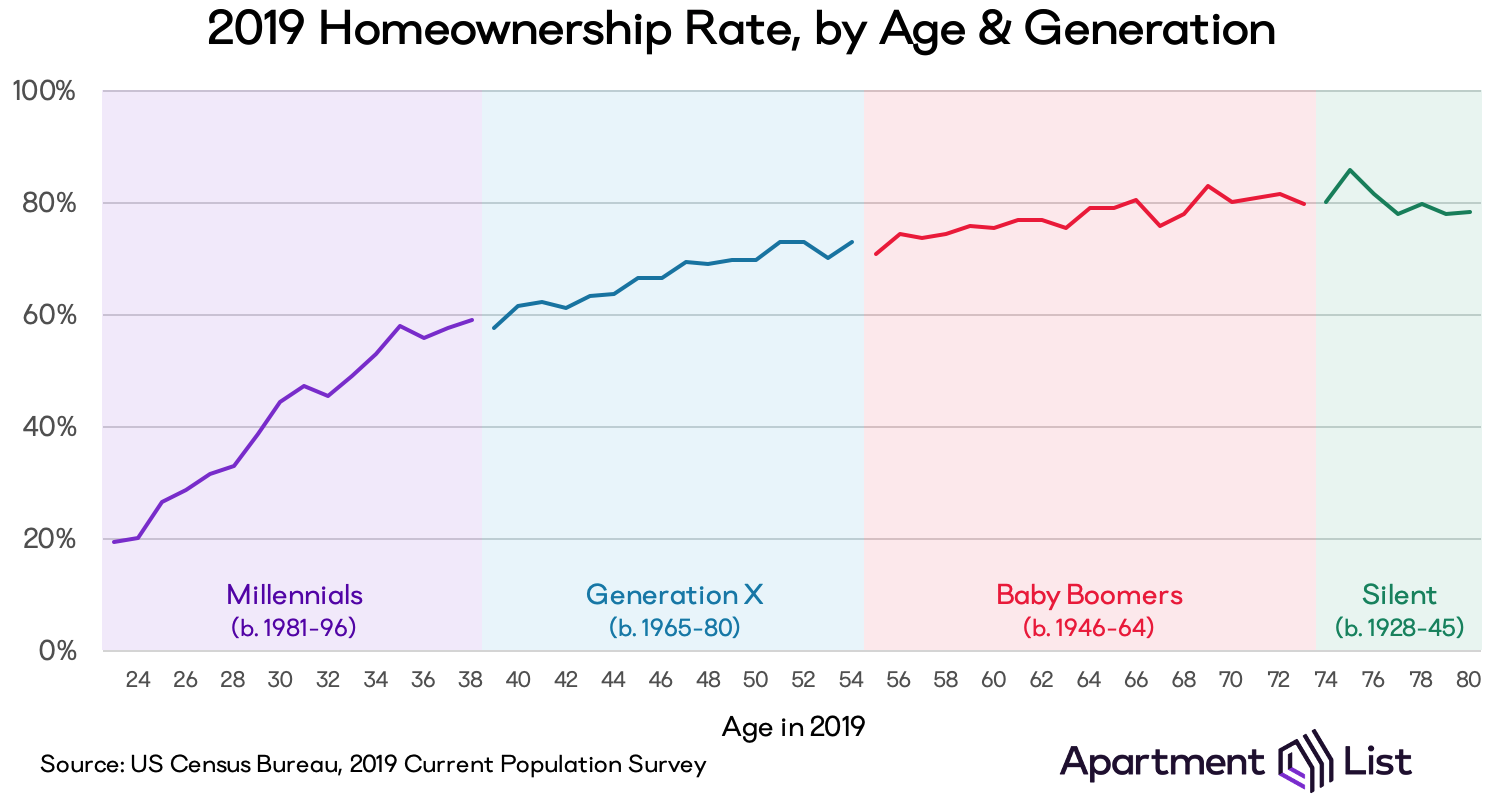 Chart showing homeownership rates in 2019, by age of householder. Rates range from 20% at age 24 to 80% at age 80.