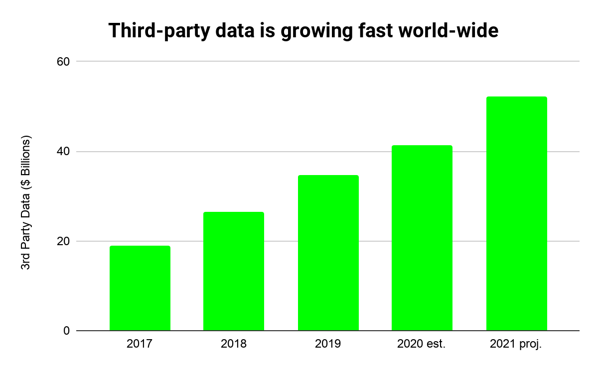 Chart shows growth in 3rd party data world-wide ($ billions)