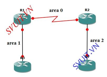 Cisco ASA Stub OSPF (1)