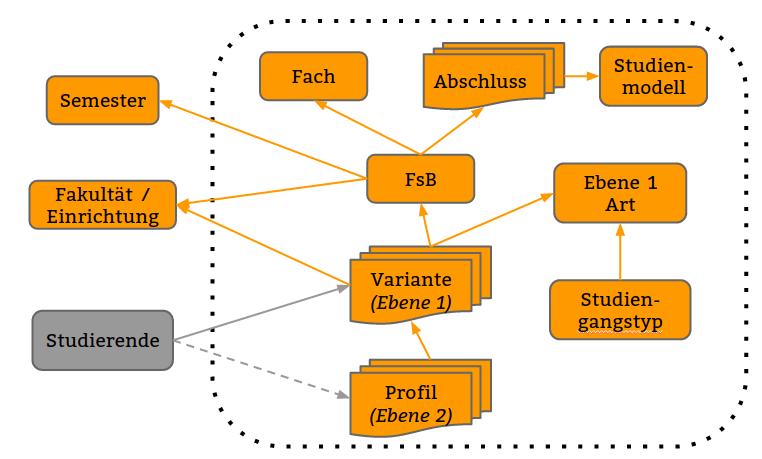 Studiengangsmodellierung_Schicht1.png