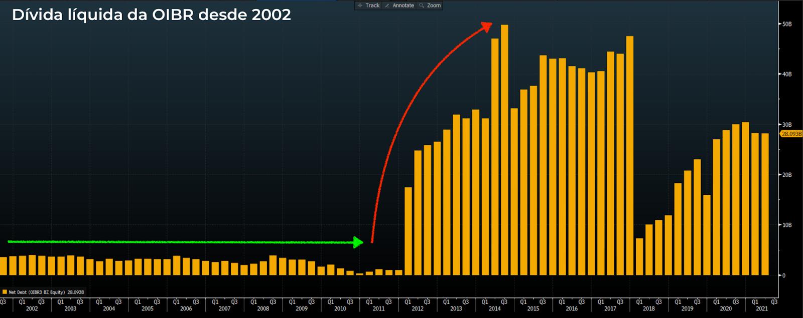 Gráfico apresenta Dívida líquida da OIBR desde 2002.