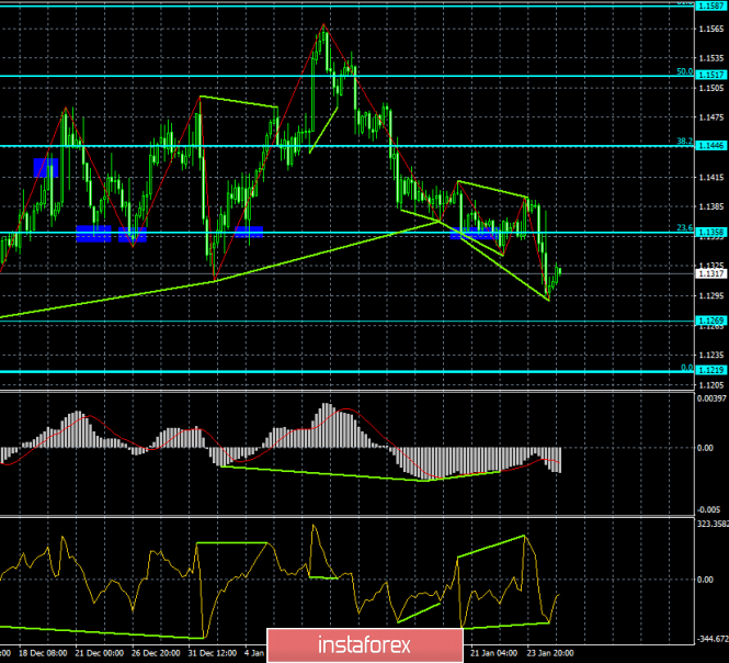 Analysis of EUR / USD Divergences for January 25. Two signals to the growth of euro currency