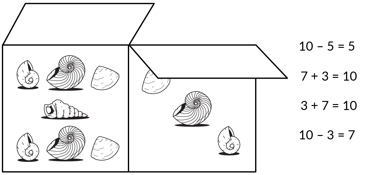 A double-flap card. Under 1 flap, 3 rows of shells. 3 in the top row. 1 in the middle. 3 in the bottom row. Under the other flap, 3 more shells. The equations: 10 minus 5 equals 5. 7 plus 3 equals 10. 3 plus 7 equals 10. 10 minus 3 equals 7.