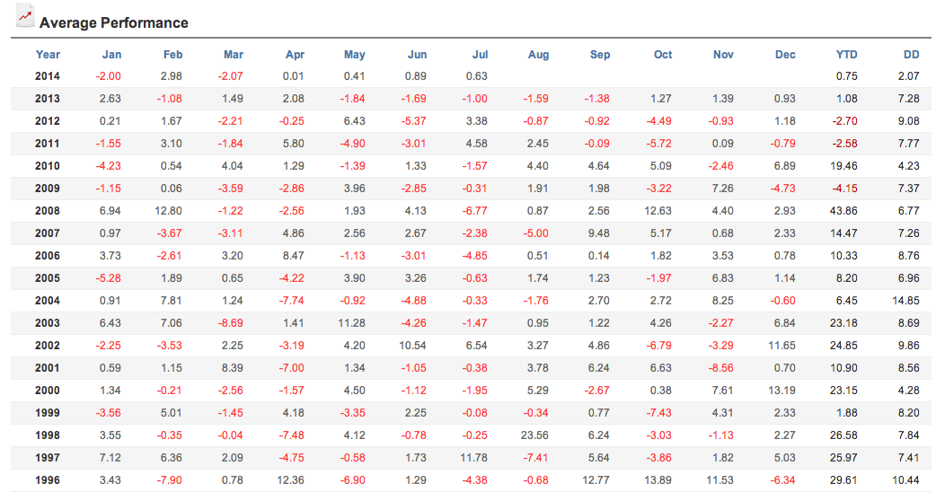 table of performance trend trading