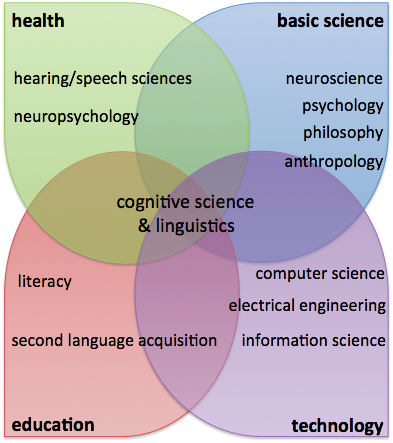 Language science fields.