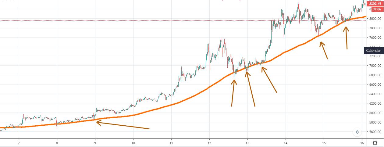 Crypto graph