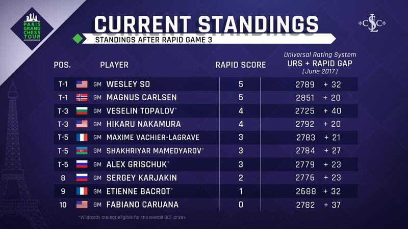 STANDINGS_AFTER RAPID 3.jpg