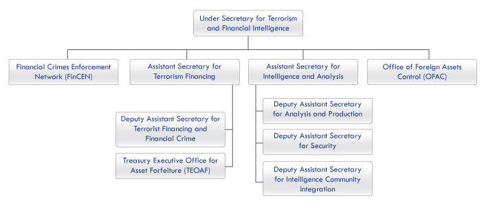 Office of Terrorism and Financial Intelligence organizational structure