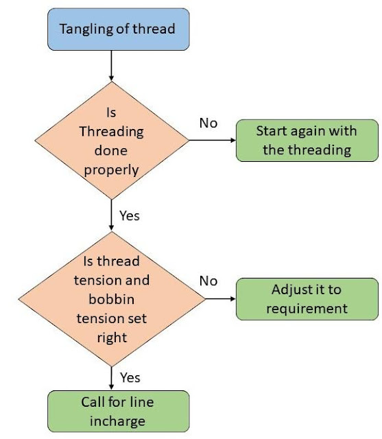 Flow chart 7 tools of quality control