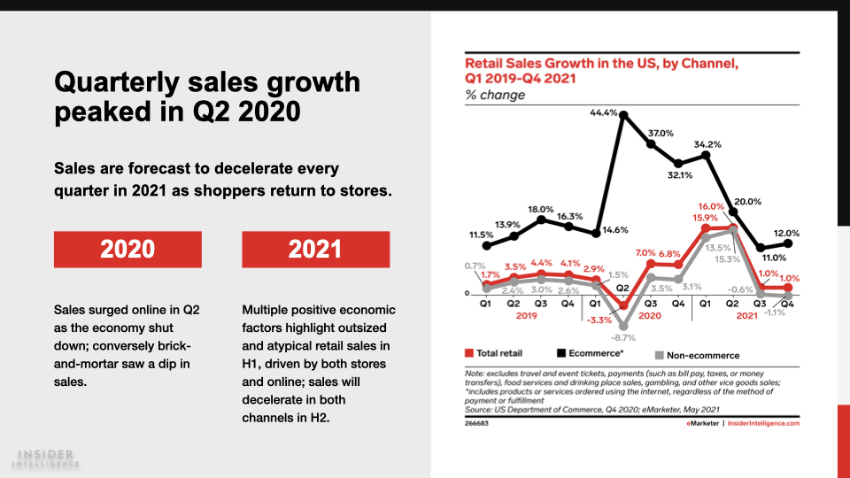 Line graph depicting quarterly sales growth peaking in Q2 of 2020 compared to predicted growth in 2021
