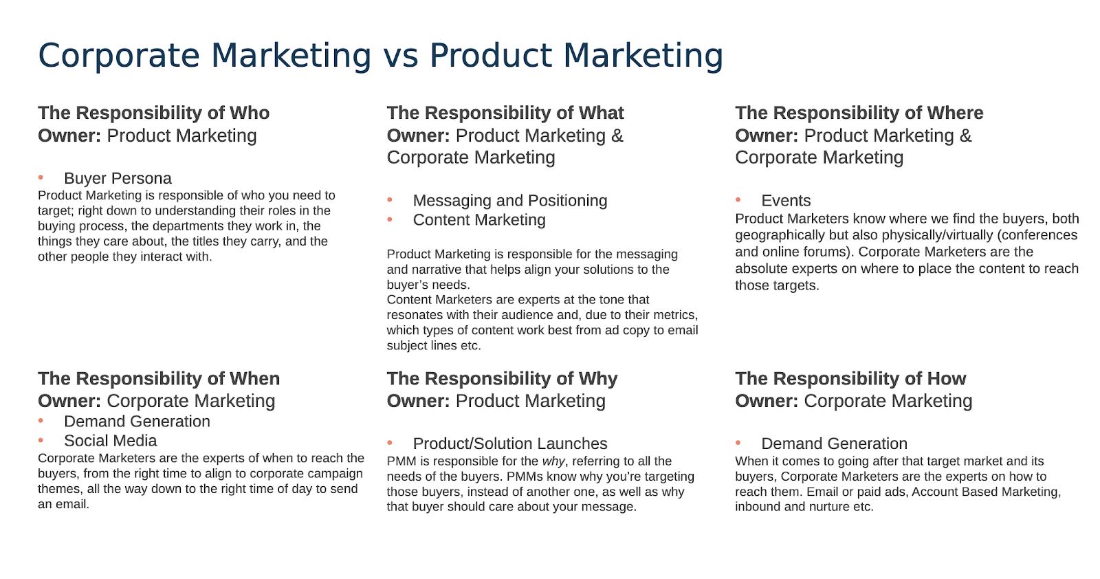 Comparison chart: Corporate marketing vs product marketing