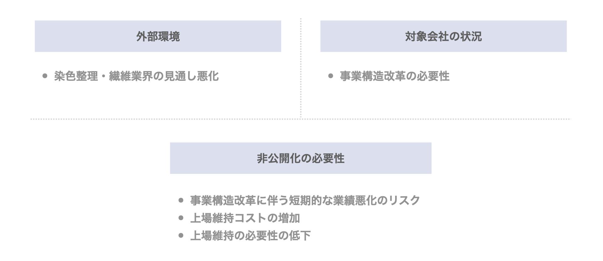 サカイオーベックスのデットMBO(みずほ・福井銀行)の背景・目的