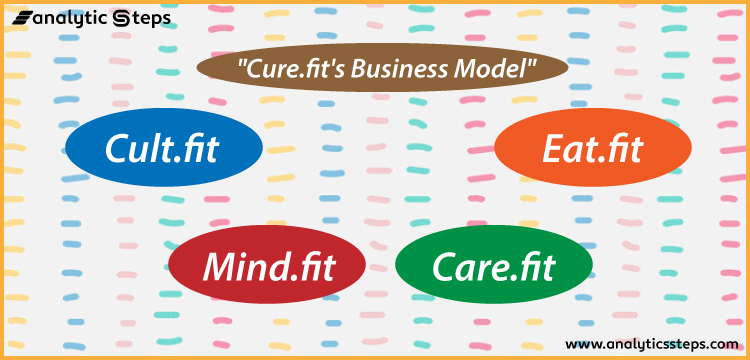 Cure.fit's business model revolves around its 4 platforms namely Cult.fit, Eat.fit, Mind.fit and Care.fit