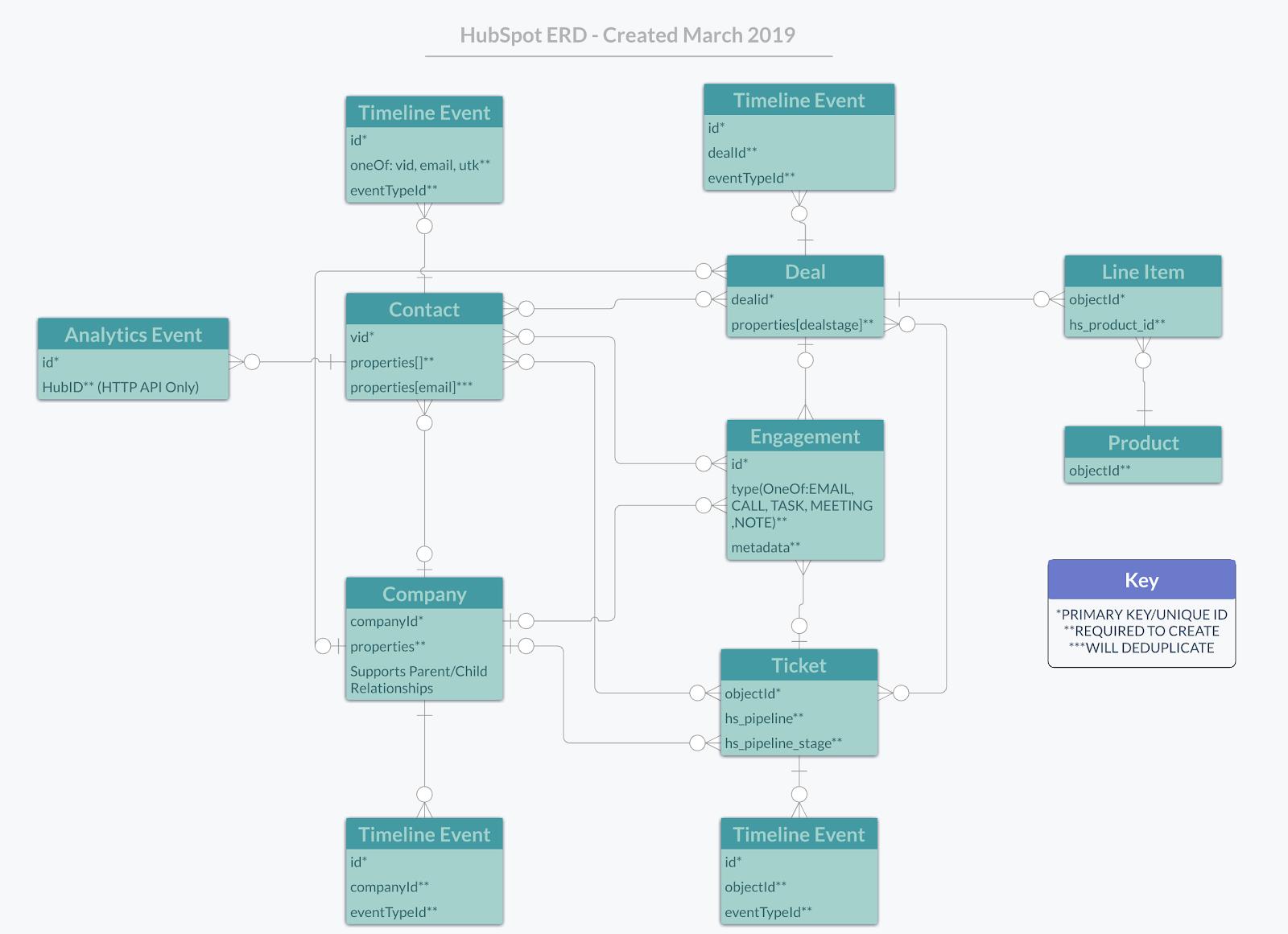 Mapeamento HubSpot
