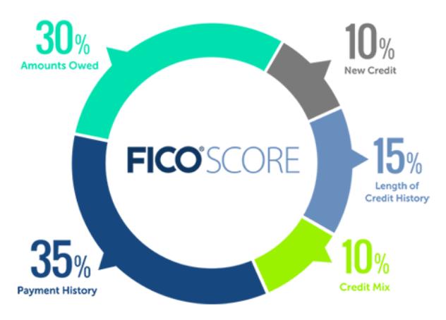 fico score structure