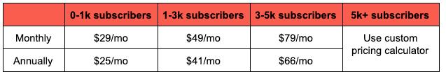 ConvertKit price breakdown image