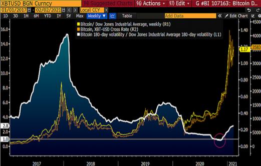 Bitcoin-to-Dow em amarelo e a volatilidade do bitcoin em branco.