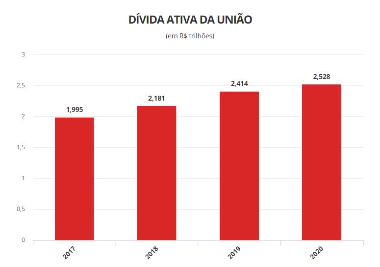 Tabela compara a dívida ativa da união por ano