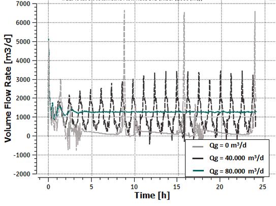 Figure 8: Total oil volumetric flow rate STD trend (choke valve opening)