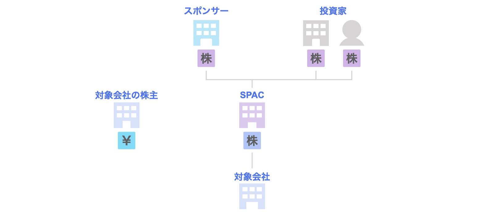 SPACの関係者