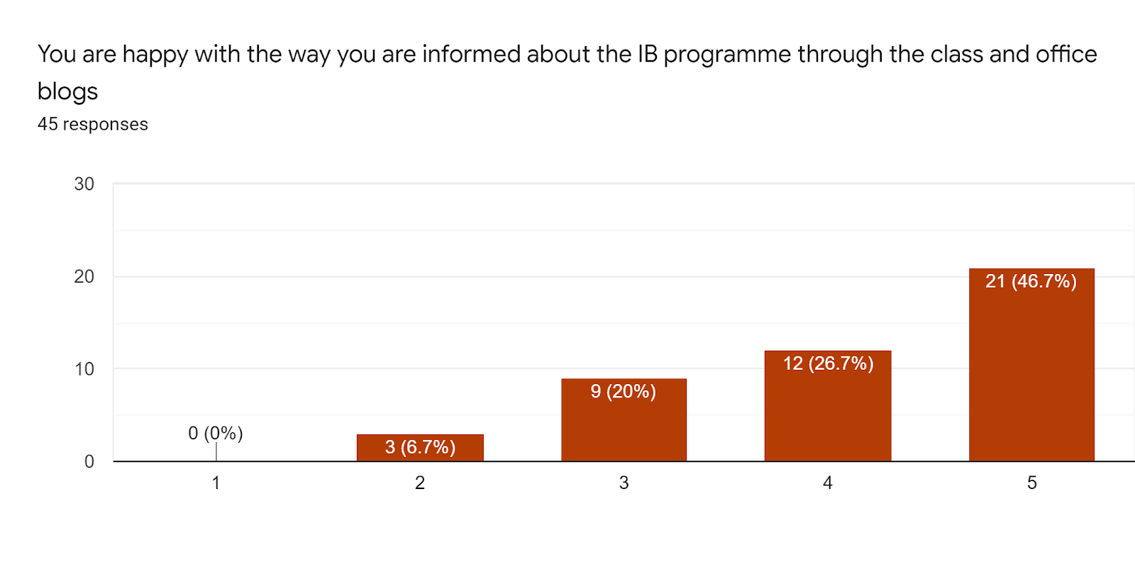 Forms response chart. Question title: You are happy with the way you are informed about the IB programme through the class and office blogs. Number of responses: 45 responses.