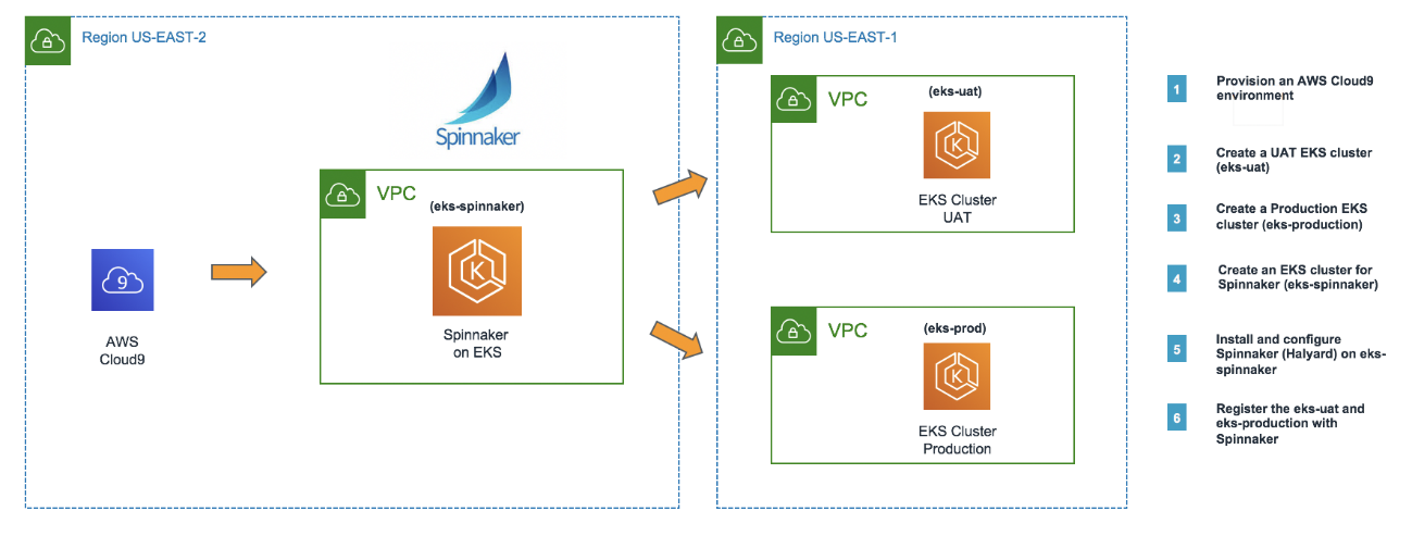 Continuous Delivery using Spinnaker on Amazon EKS | AWS Open Source Blog