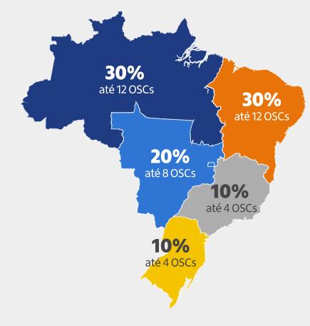 Distribuição de vagas por região