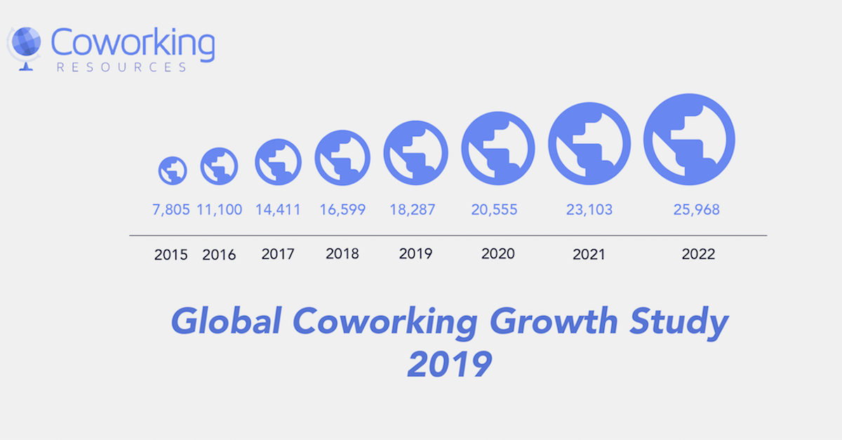 Global coworking growth study