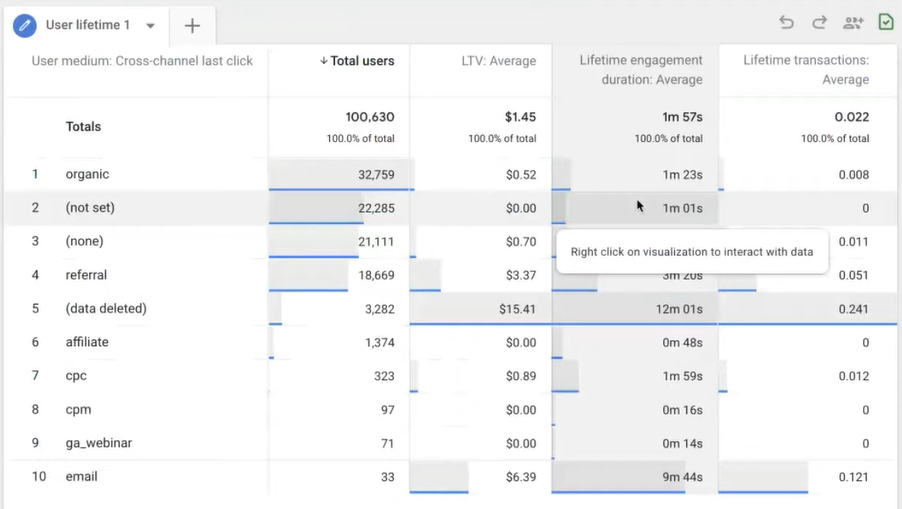 Audiense blog - Google Analytics